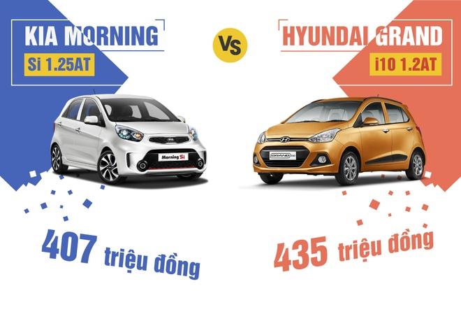 Hyundai Grand i10 ban chay gap doi Kia Morning trong nua dau 2017 hinh anh