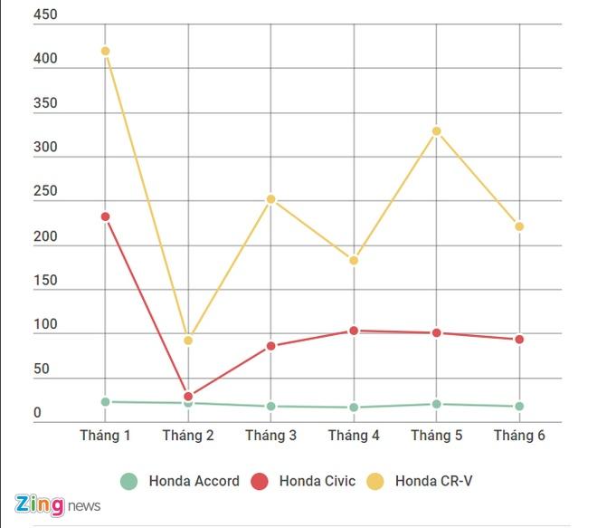 Honda CR-V va Accord giam gia gan 200 trieu dong o Viet Nam hinh anh 1