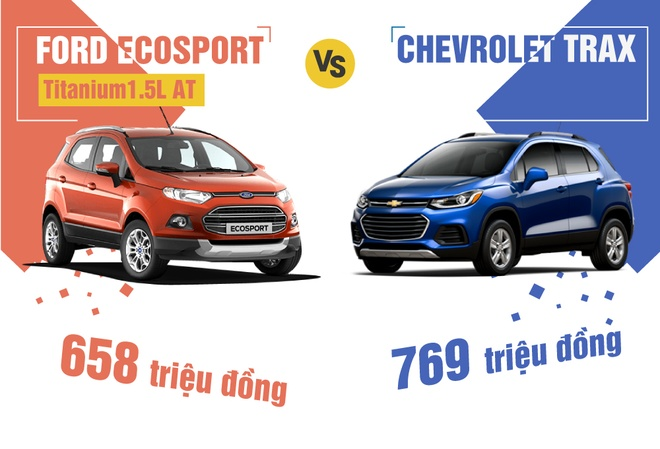 Ford Ecosport vs Chevrolet Trax: Cuoc chien SUV co nho hinh anh
