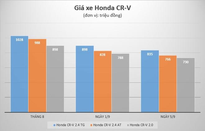 Honda CR-V dai ha gia: Mot tuan nao loan thi truong oto Viet hinh anh 1