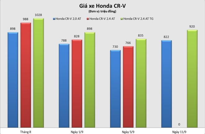 Honda CR-V con it hang, gia tu 820 trieu sau dot giam manh hinh anh 1