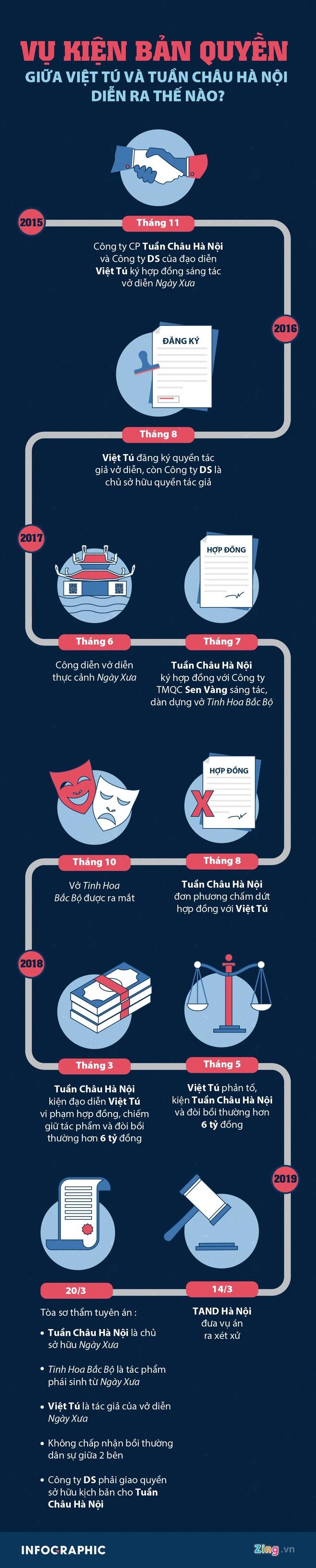 Tuan Chau Ha Noi khang cao vu kien voi dao dien Viet Tu hinh anh 4