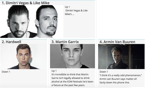 Dimitri Vegas & Like Mike gianh vi tri DJ so 1 the gioi hinh anh