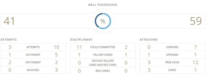 New Zealand vs Bo Dao Nha (0-4): Dang cap vuot troi hinh anh 15