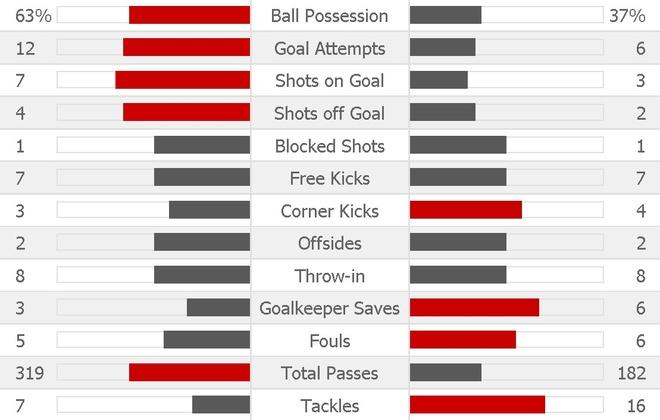 Barcelona vs Man Utd (1-0): Lukaku choi mo nhat hinh anh 19