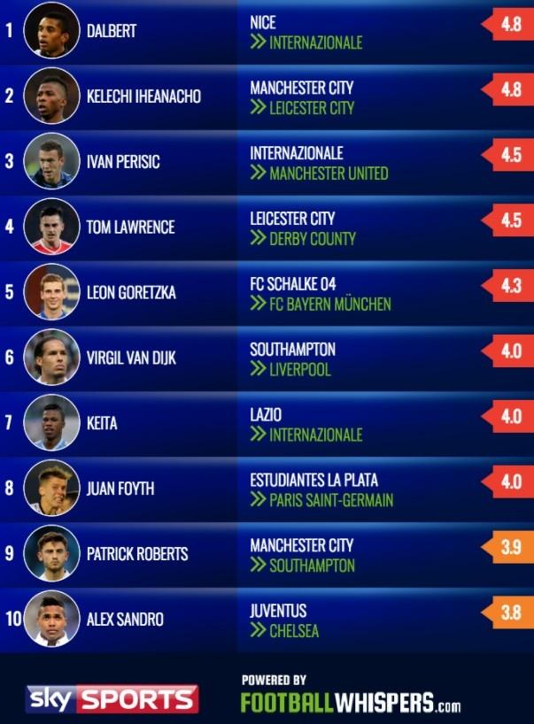 Chuyen nhuong 29/7: Man Utd vo mong voi sao Inter hinh anh 7