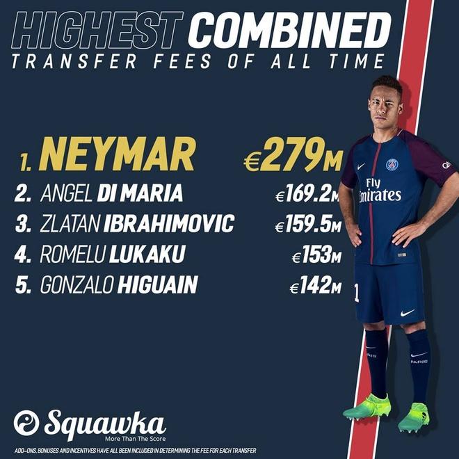 Neymar cung luc pha 2 ky luc khi dau quan cho PSG hinh anh 2
