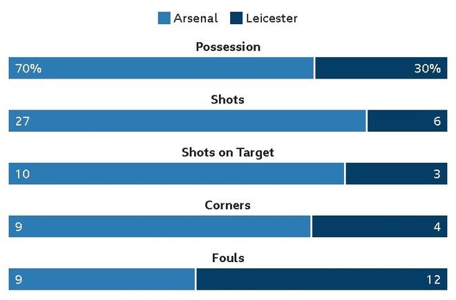Arsenal vs Leicester (4-3): Nguoc dong ngoan muc hinh anh 40