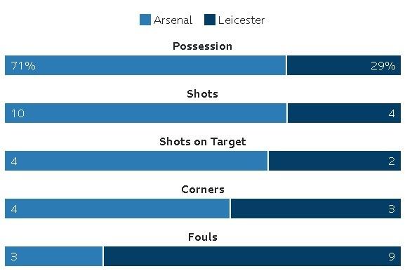 Arsenal vs Leicester (4-3): Nguoc dong ngoan muc hinh anh 28