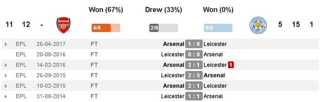 Arsenal vs Leicester (4-3): Nguoc dong ngoan muc hinh anh 16