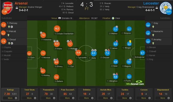 Arsenal vs Leicester (4-3): Nguoc dong ngoan muc hinh anh 2