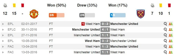 Man Utd vs West Ham anh 17
