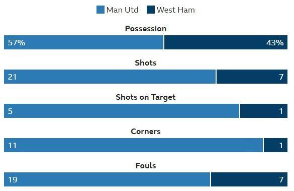 Man Utd vs West Ham anh 45