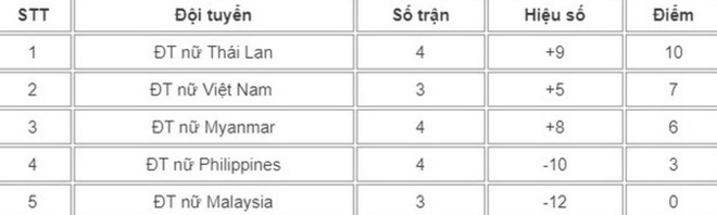 Vuot Thai Lan, tuyen nu Viet Nam lan thu 5 gianh HCV SEA Games hinh anh 5