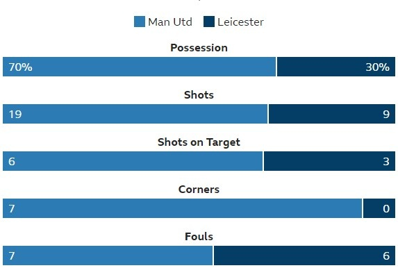 Man Utd vs Leicester (2-0): Rashford, Fellaini toa sang hinh anh 35