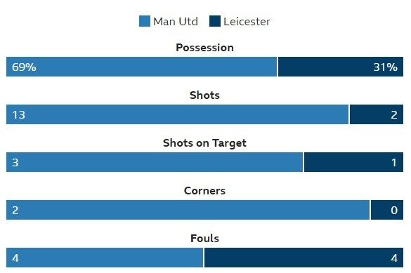 Man Utd vs Leicester (2-0): Rashford, Fellaini toa sang hinh anh 23