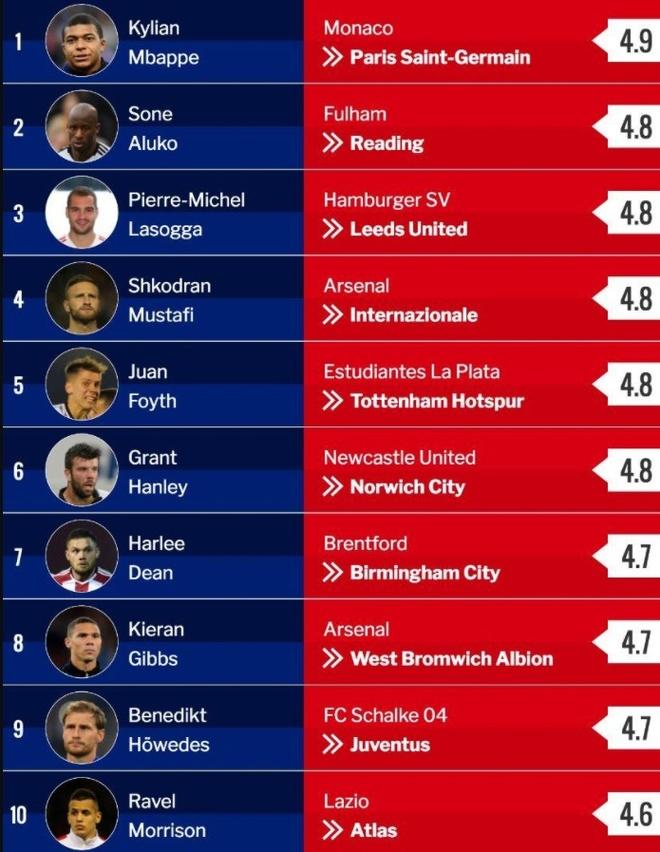 Chuyen nhuong 30/8: Mourinho muon co Riyad Mahrez? hinh anh 3