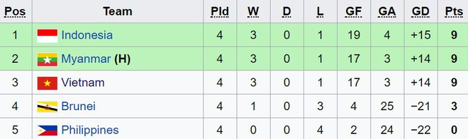 U18 Myanmar 2-1 U18 Viet Nam: Ac mong SEA Games tai dien hinh anh 2