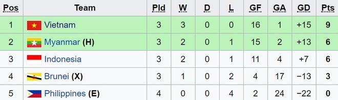 U18 Myanmar 2-1 U18 Viet Nam: Ac mong SEA Games tai dien hinh anh 3