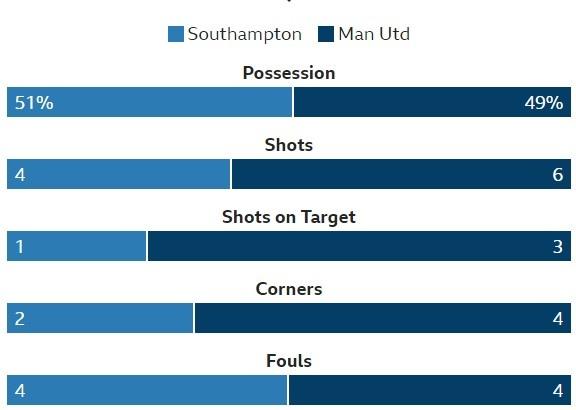Southampton vs Man Utd (0-1): Chien thang xau xi hinh anh 20
