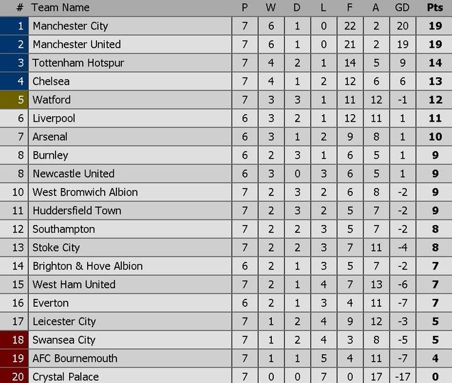 Arsenal vs Brighton (2-0): Sanchez kien tao dang cap hinh anh 8