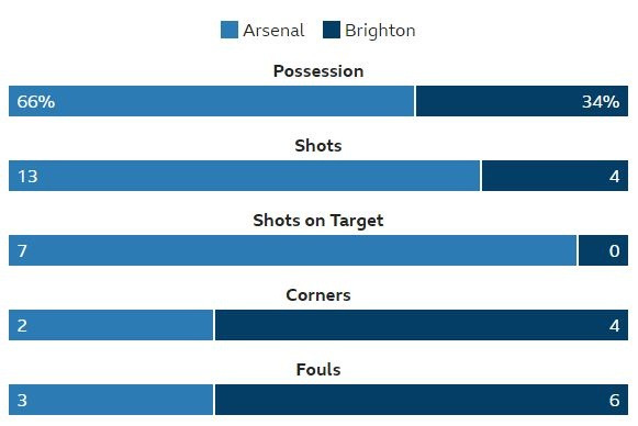 Arsenal vs Brighton (2-0): Sanchez kien tao dang cap hinh anh 24