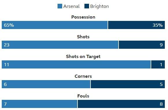 Arsenal vs Brighton (2-0): Sanchez kien tao dang cap hinh anh 32