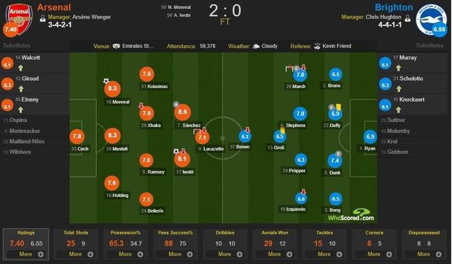 Arsenal vs Brighton (2-0): Sanchez kien tao dang cap hinh anh 1