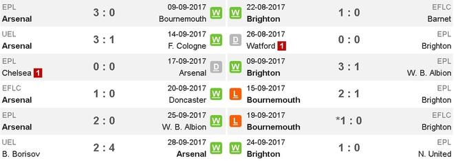 Arsenal vs Brighton (2-0): Sanchez kien tao dang cap hinh anh 5