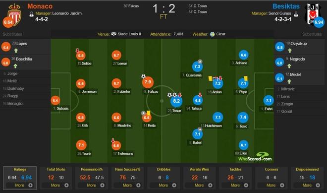 Monaco thua nguoc Besiktas 1-2 anh 11
