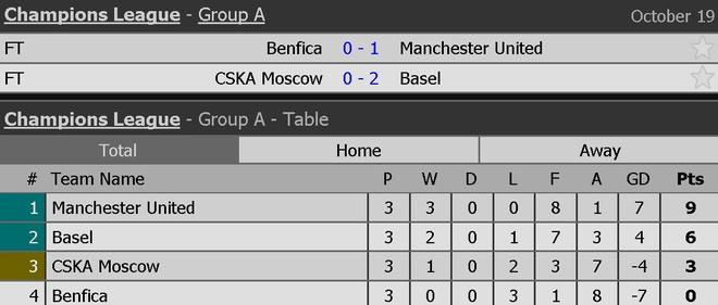 Dan sao MU dong vien thu mon Benfica anh 11