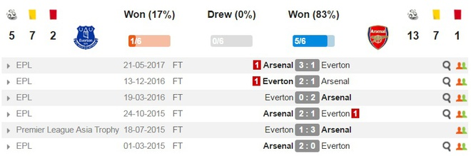 Everton 2-5 Arsenal: Mon qua sinh nhat y nghia cho Arsene Wenger hinh anh 7