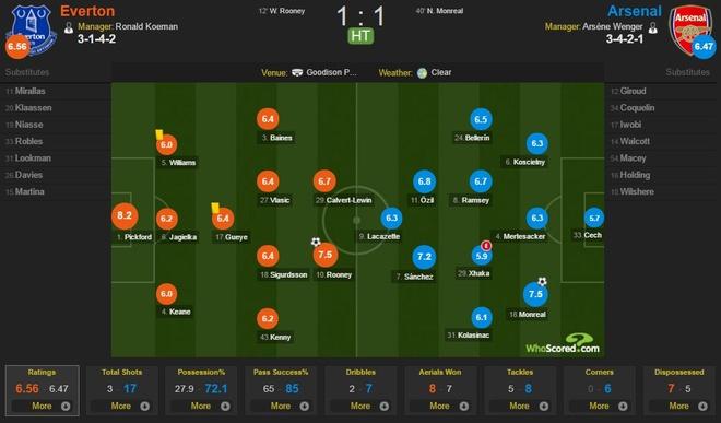 Everton 2-5 Arsenal: Mon qua sinh nhat y nghia cho Arsene Wenger hinh anh 20