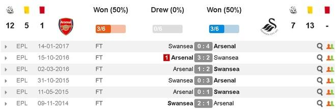 Arsenal 2-1 Swansea: 'Xe tang' khai hoa hinh anh 5