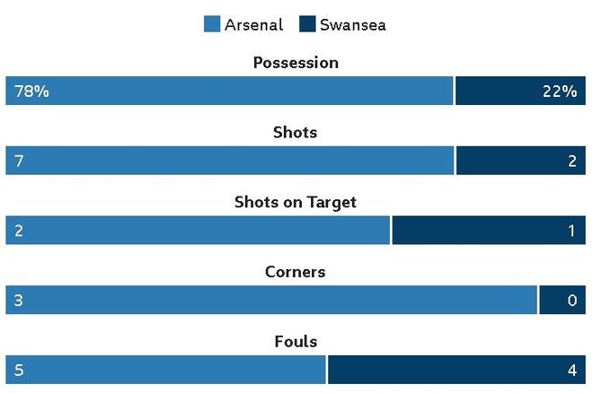 Arsenal 2-1 Swansea: 'Xe tang' khai hoa hinh anh 14