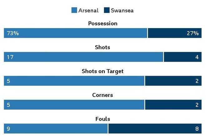Arsenal 2-1 Swansea: 'Xe tang' khai hoa hinh anh 22