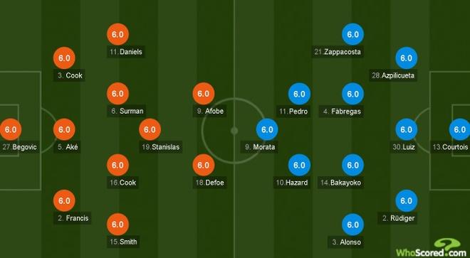 Morata kien tao, Hazard ghi ban dua Chelsea tro lai top 4 hinh anh 4