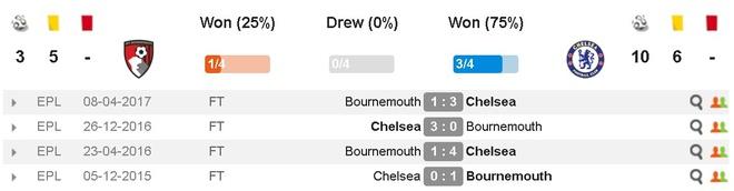 Morata kien tao, Hazard ghi ban dua Chelsea tro lai top 4 hinh anh 5