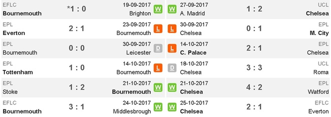Morata kien tao, Hazard ghi ban dua Chelsea tro lai top 4 hinh anh 6