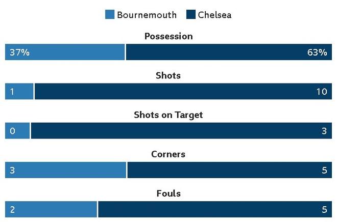 Morata kien tao, Hazard ghi ban dua Chelsea tro lai top 4 hinh anh 18