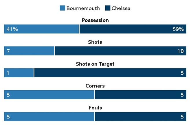 Morata kien tao, Hazard ghi ban dua Chelsea tro lai top 4 hinh anh 23
