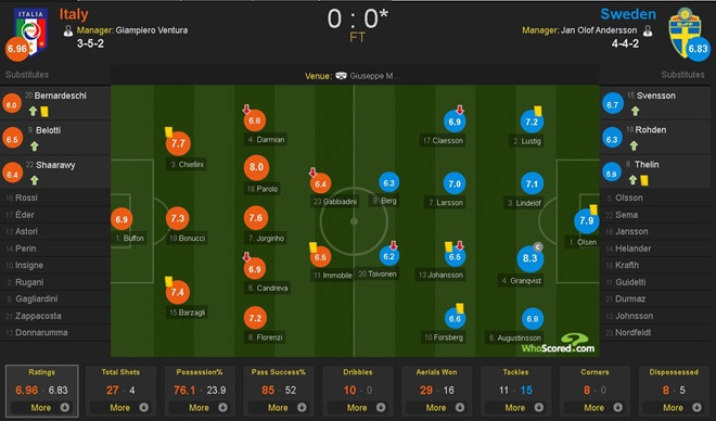 Duoc bo qua 2 qua penalty, Italy van khong the thang Thuy Dien hinh anh 10