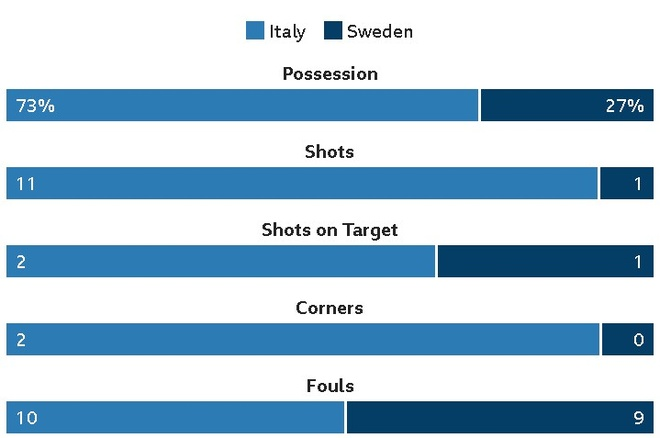 Italy chinh thuc ngoi nha xem World Cup sau 60 nam hinh anh 29