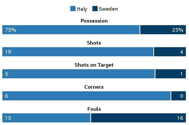 Italy chinh thuc ngoi nha xem World Cup sau 60 nam hinh anh 33