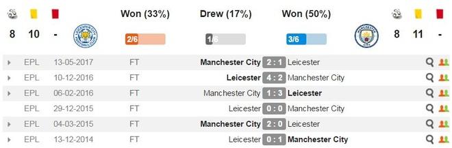 Leicester 0-2 Man City: De Bruyne sut xa dang cap hinh anh 3