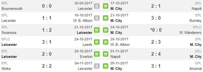 Leicester 0-2 Man City: De Bruyne sut xa dang cap hinh anh 4