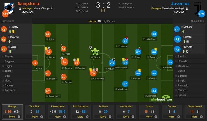 Thua soc Sampdoria, Juventus bi Napoli cat duoi tren BXH Serie A hinh anh 13