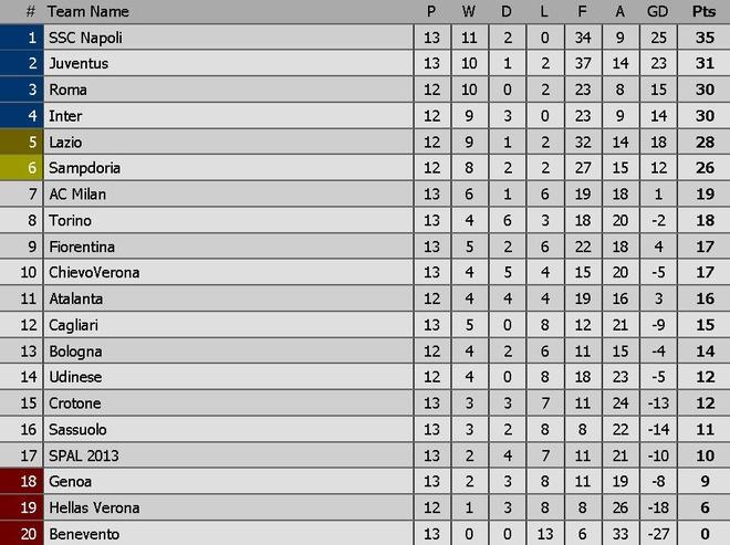 Thua soc Sampdoria, Juventus bi Napoli cat duoi tren BXH Serie A hinh anh 14