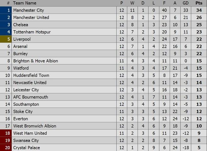 Salah thang hoa, Liverpool ap sat top 4 hinh anh 11