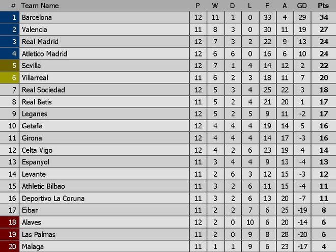 Cam chan nhau o derby, thanh Madrid bi Barca bo cach 10 diem hinh anh 12